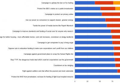 post e poll