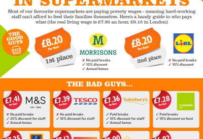 Living Wage Supermarkets