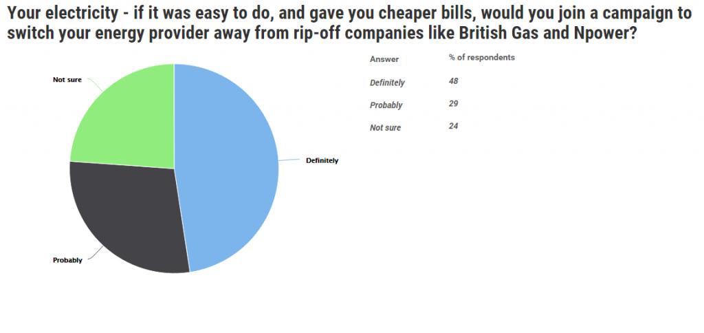 consumer power poll result