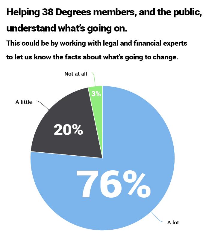 Poll response 2