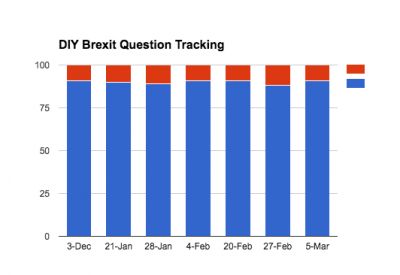 38 Degrees Brexit Question Tracking