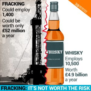 Graphic showing risks fracking could pose whisky